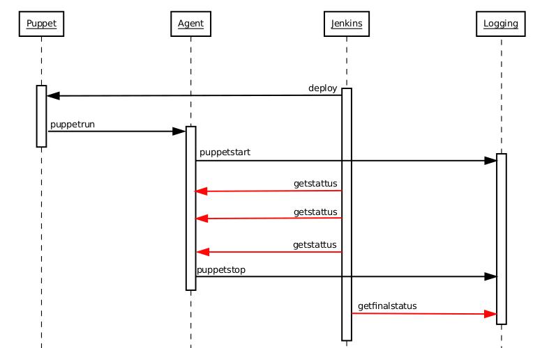 Serf Workflow