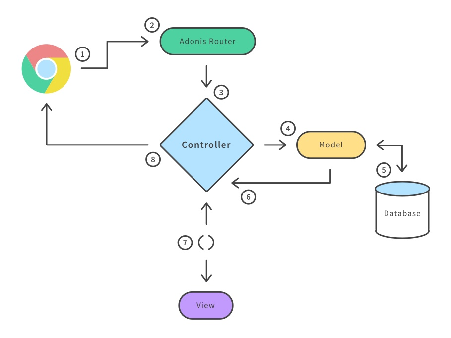 MVC Flow Chart ccz2zb