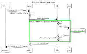 Optimización de un servicio WEB (después)