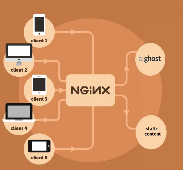 howto sitemap for a site with static dynamic content nginx ghost