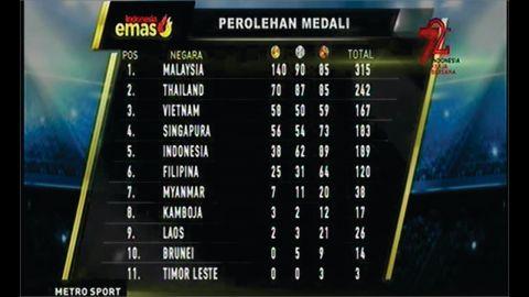 Klasemen Perolehan Medali Sea Games 29 Agustus 2017