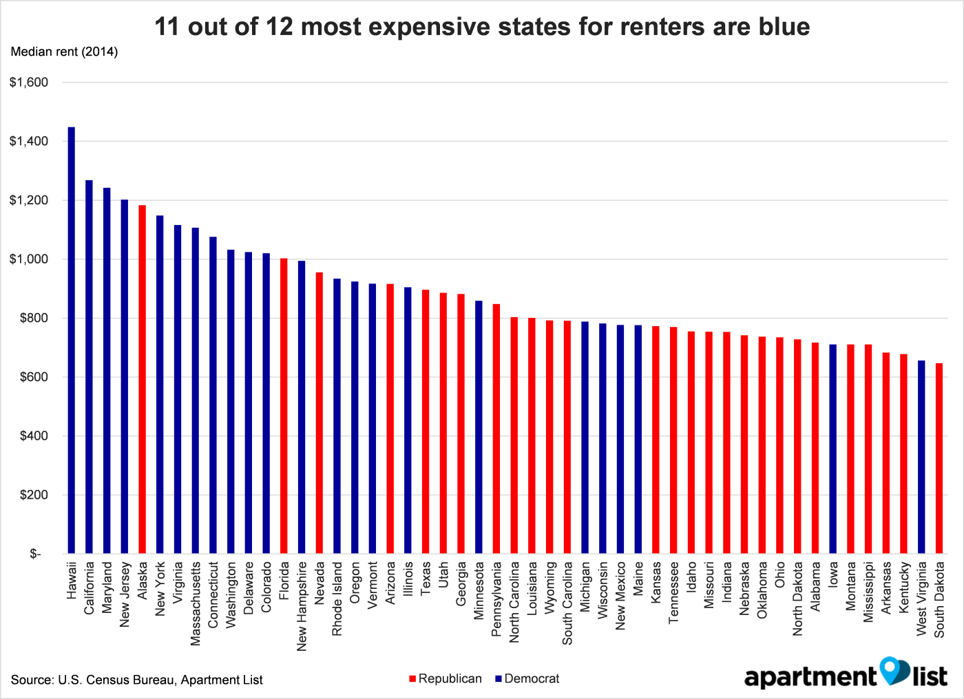 First Off Democrat Leaning States Are Much More Expensive With The Exception Of Alaska The Twelve Most Expensive States In The Us Are All Blue