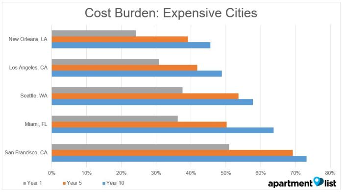 In Most Cities, Cost Burden Increased As Teachers Gained Experienced And  Moved Into Their Own One And Two Bedroom Apartments. For Example, In  Seattle A ...