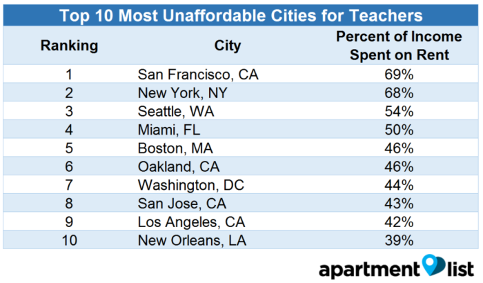 Coastal Cities Most Unaffordable For Teachers