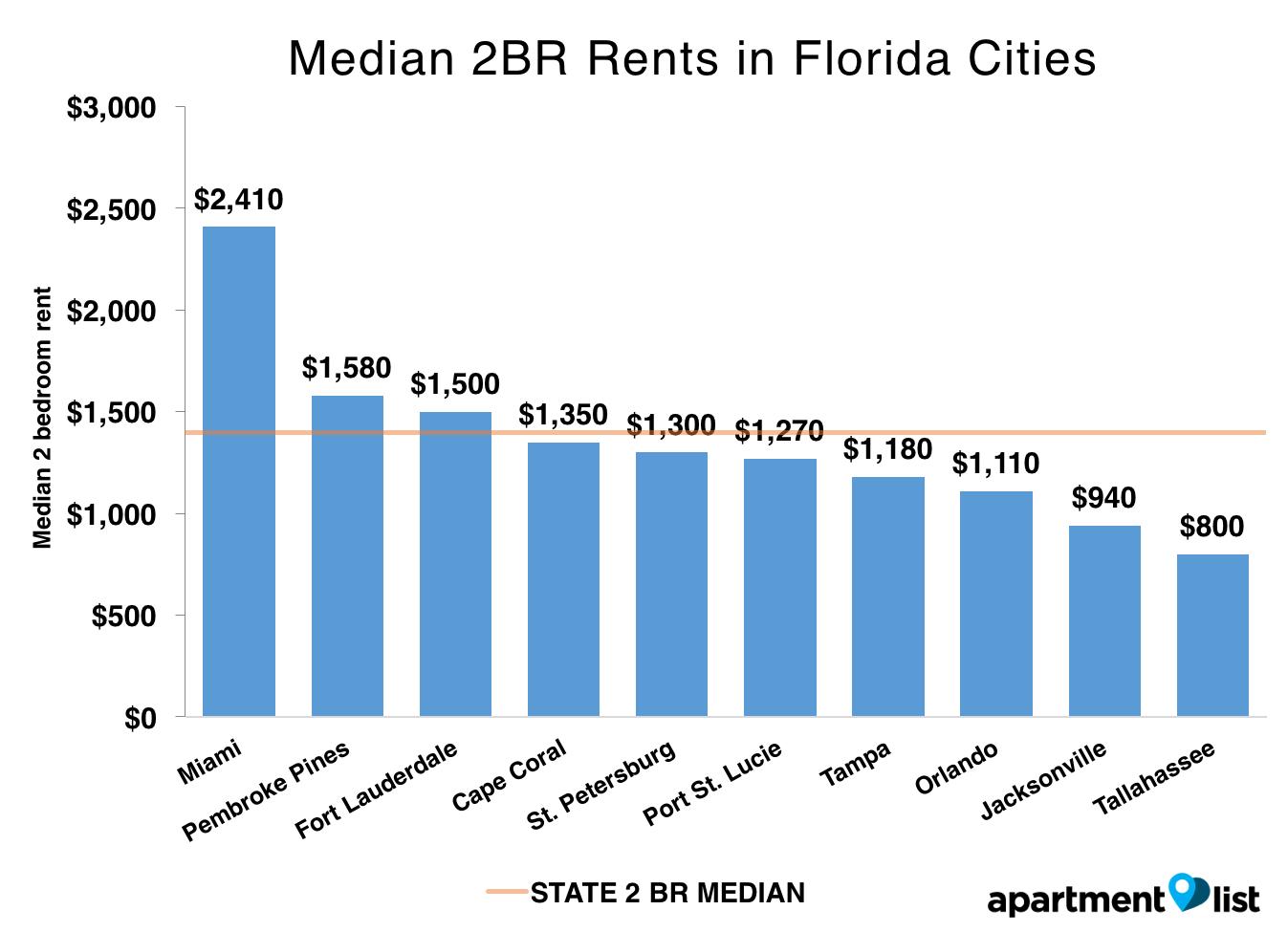 Average Renters Insurance For 1 Bedroom Apartment Average Renters Insurance For 1 Bedroom
