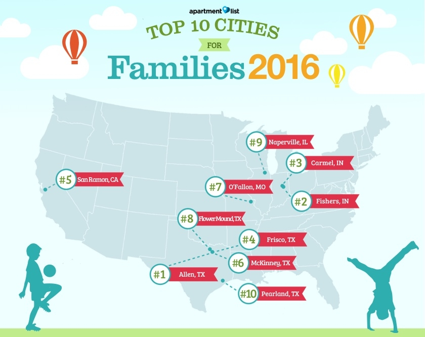 Looking for a family friendly city to live in look no for Best city to leave in usa