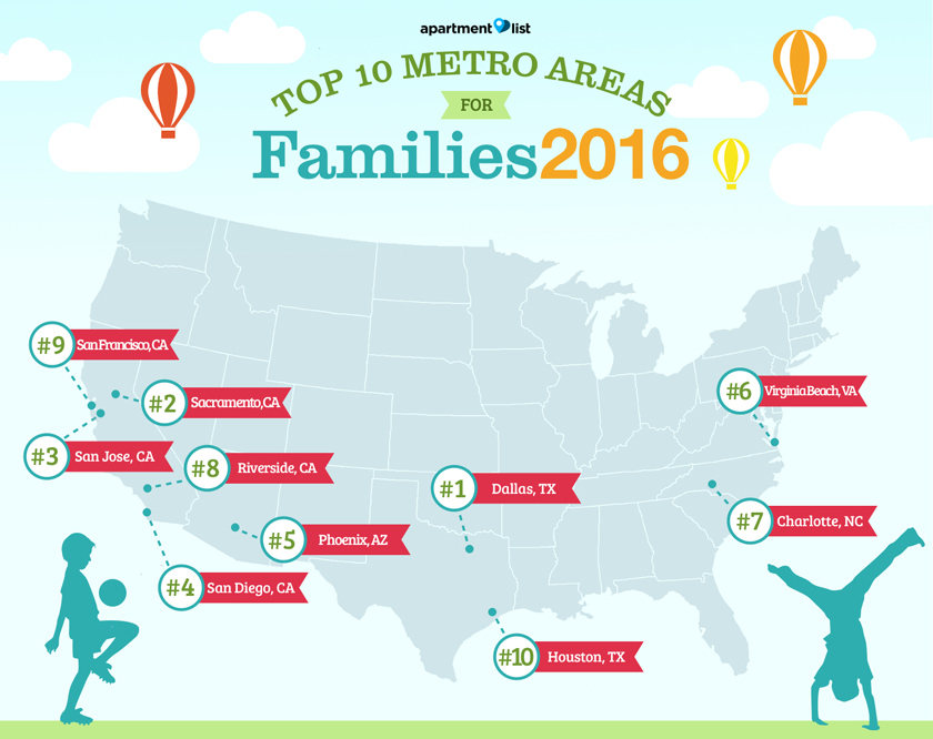 Best Metro Areas for Families 2016
