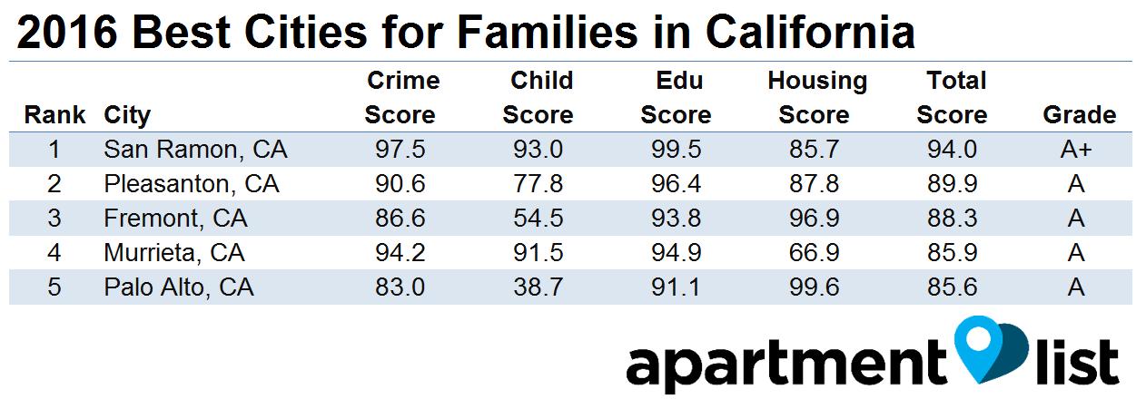 The Best Family Friendly California Cities Rentonomics