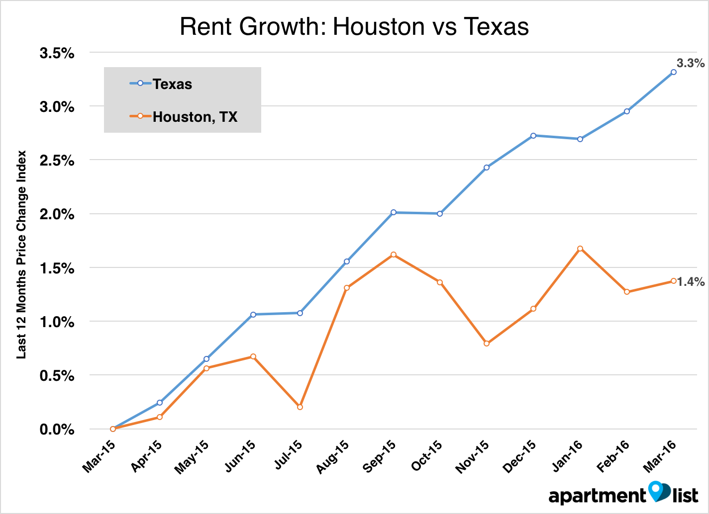 In Houston  rent prices grew by 0 1  between February and March  and are up  1 4  over last year  The median rent for a 1 bedroom in Houston is  1 210. April 2016 Houston Apartment List Rent Report   Apartment List