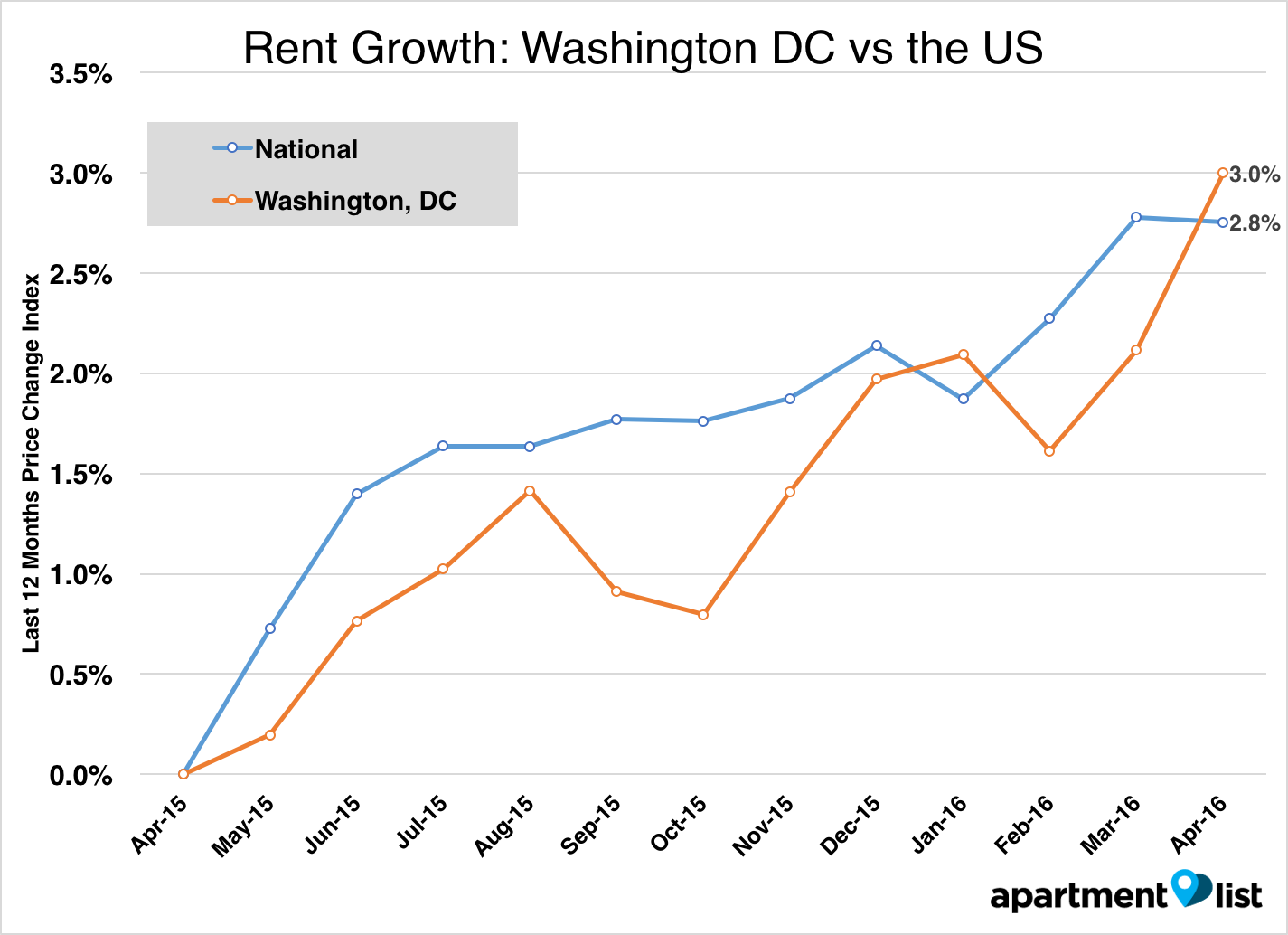 In Washington  DC  rents increased by 0 9  between March and April  and are  up 3 0  over last year  A 1 bedroom in Washington  DC runs a median price  of. May 2016 Washington  DC Apartment List Rent Report   Apartment