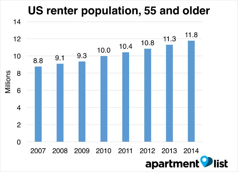 Why Renting Isn't Just For Millennials - Rentonomics