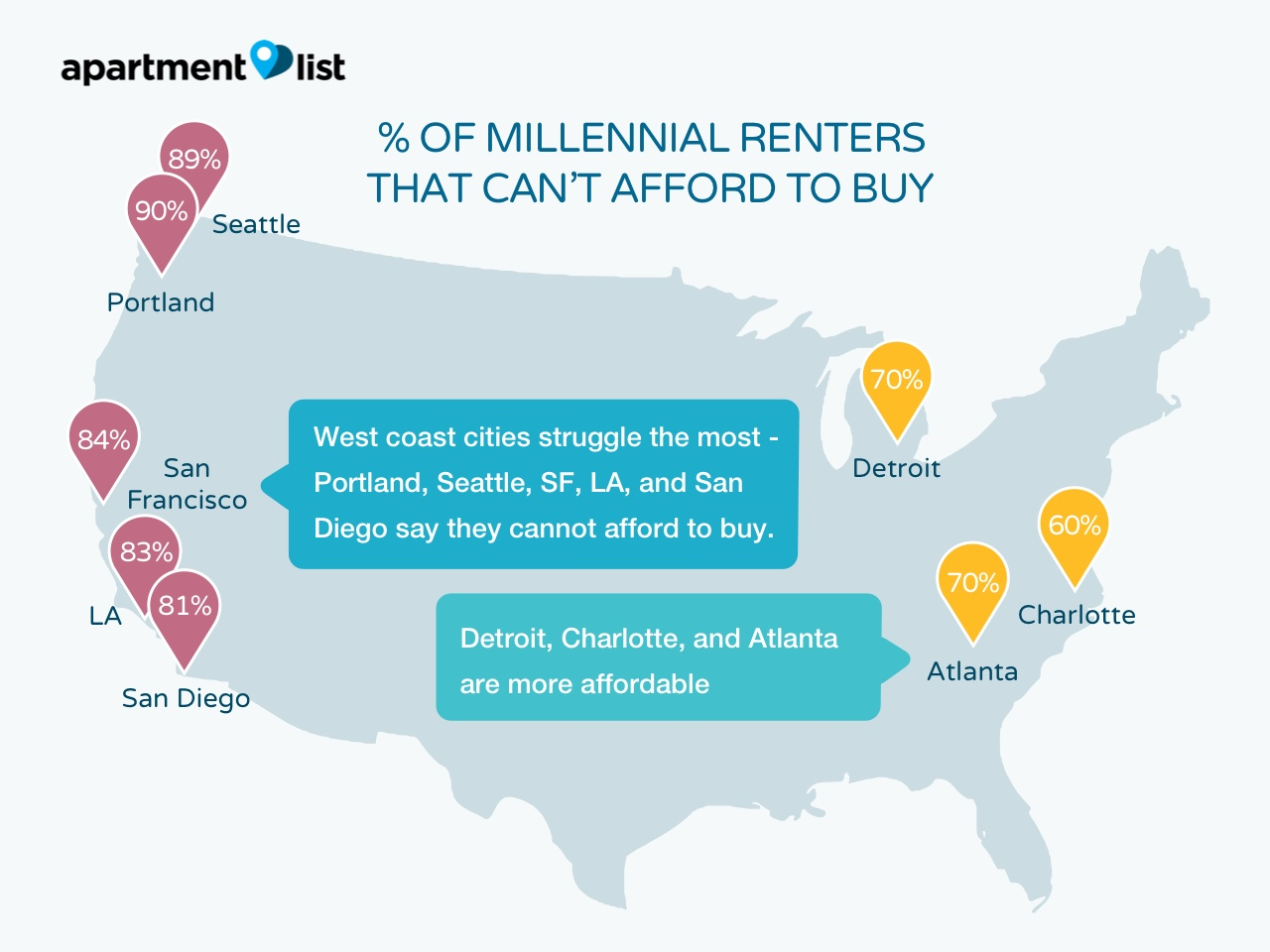 Apartment List Recently Conducted A Survey Of More Than 30,000 Renters  Across The United States, Asking Questions About Their Plans For  Homeownership,