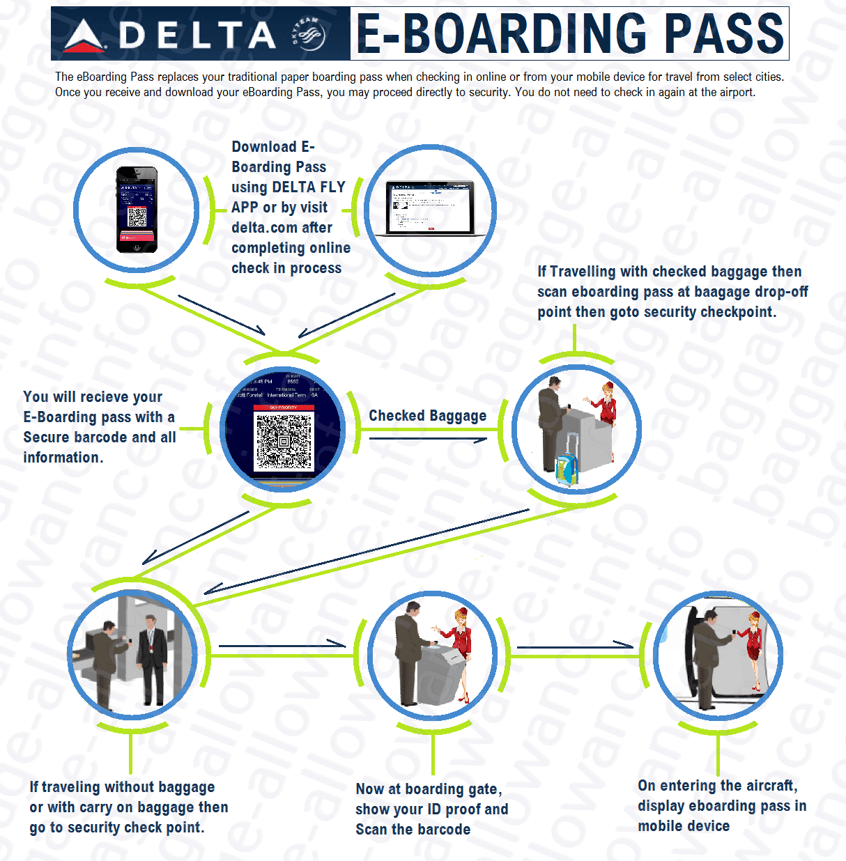delta airlines e boarding pass