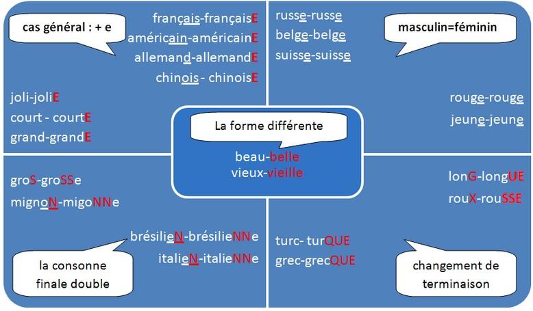 Les Francais Et Le Caf Ef Bf Bd