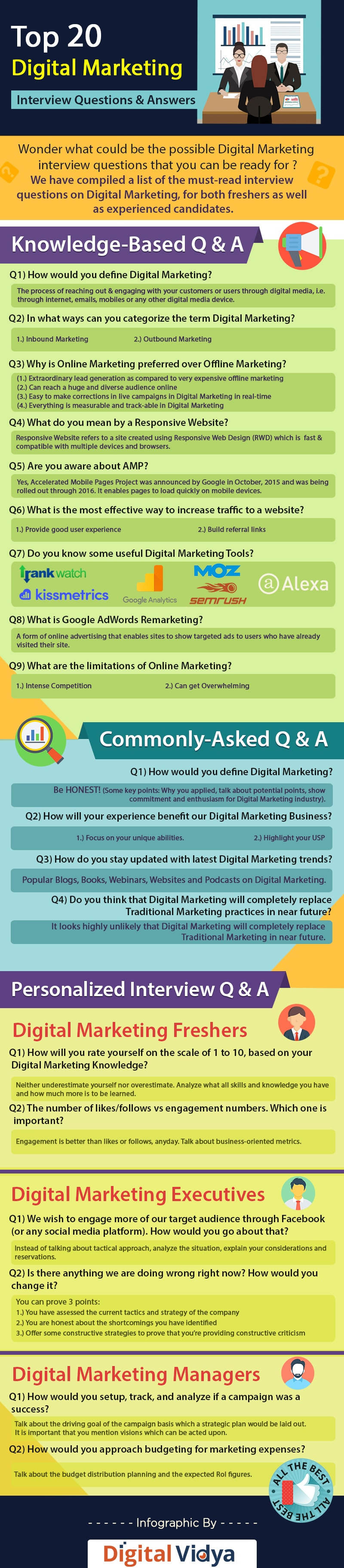 Top digital marketing interview questions and answers guide