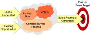 Sales Perspective
