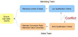 The Sales and Marketing Evaporating Cloud of Conflict
