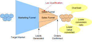 Lax Lead Qualification Effects