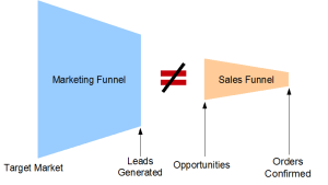 Disconnect between Sales and Marketing processes