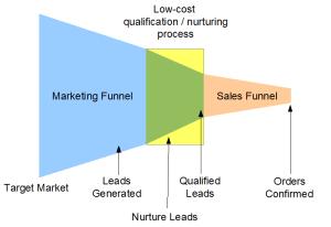 Lead Qualification and Nurturing Process