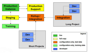 development methodology 1