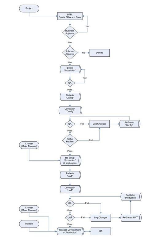 development methodology 2