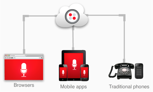 Twilio client overview