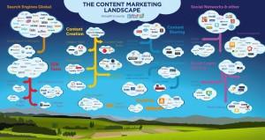 content landscape