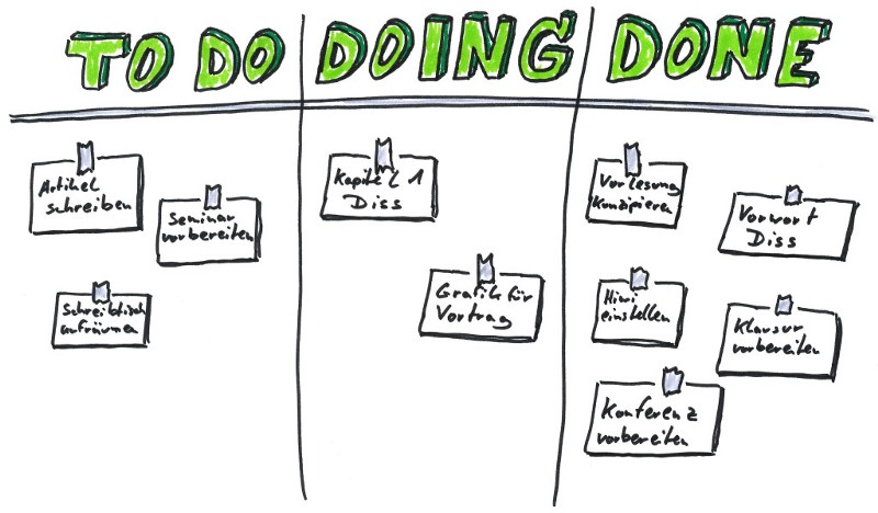 kanban for productivity