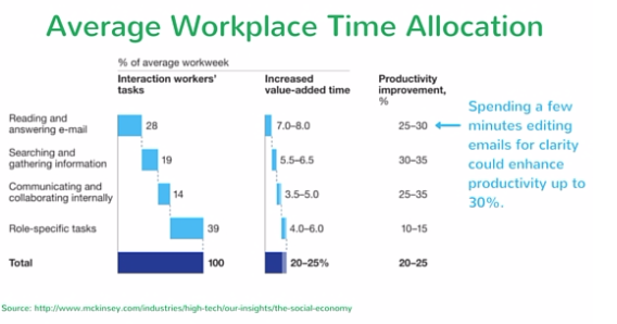 Average_Workplace_Time_Allocation