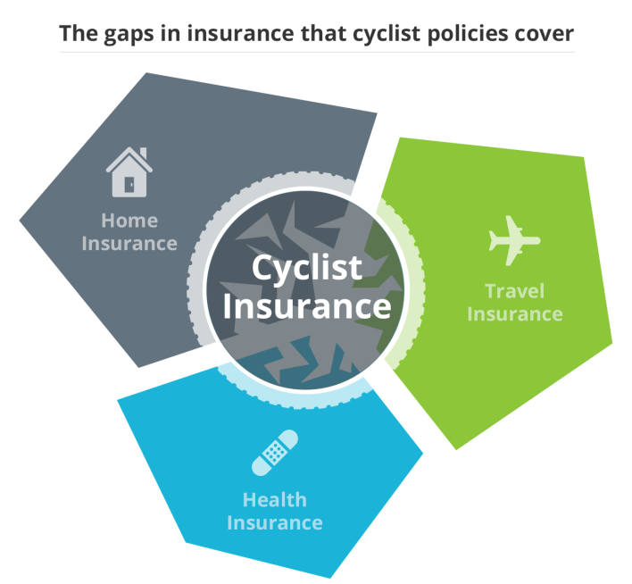 the best cycling insurance policies