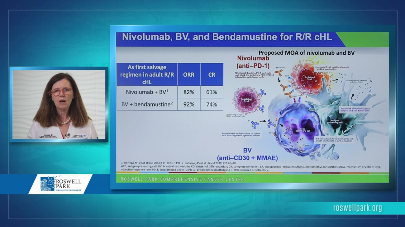 Checkmate 744: Subgroup Analyses of an International Trial for Relapsed Pediatric Hodgkin Lymphoma