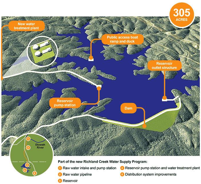 RCR Rendered Reservoir