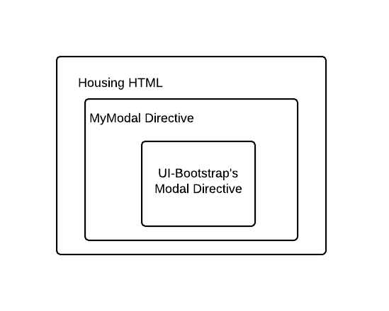 How To Create A Dynamic Modal Directive In Minutes Using Angular And
