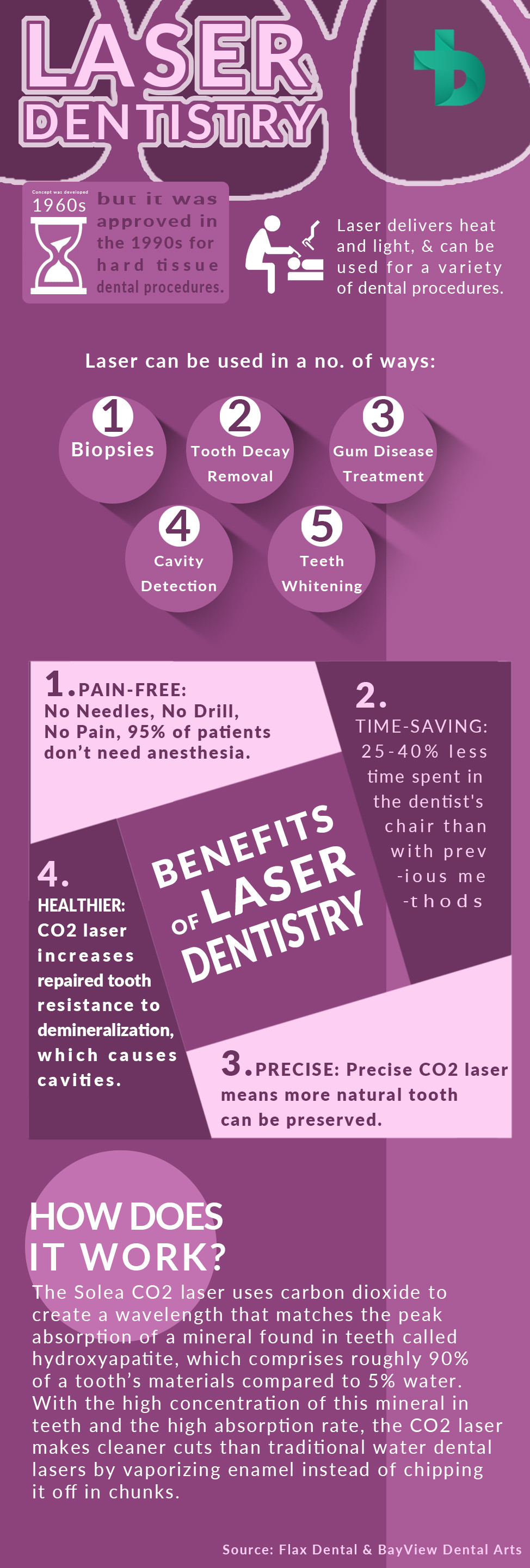 Infographic: Laser Dentistry & a Spectacular Smile for Lifetime