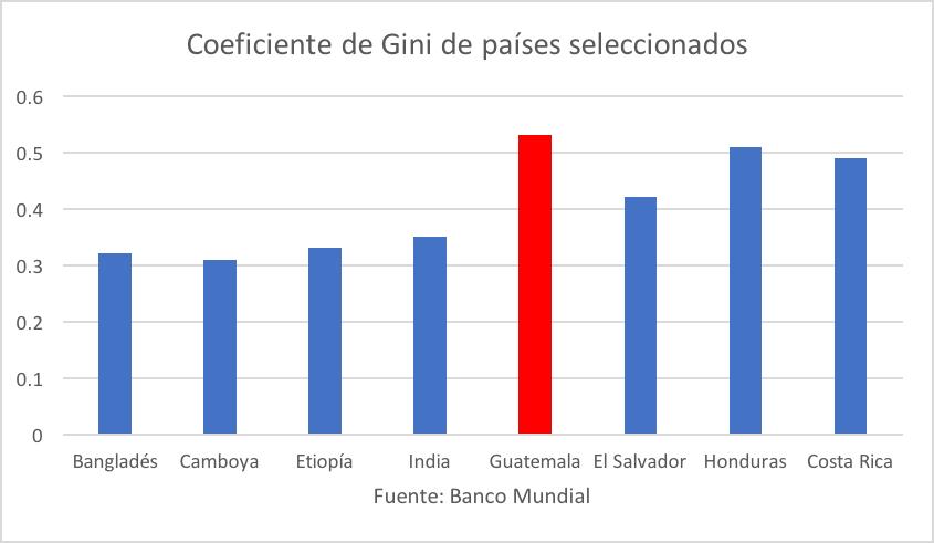 Gini en diferentes países