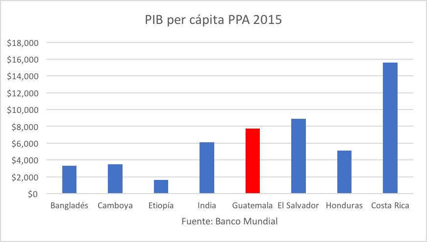 PIB per cápita en países seleccionados
