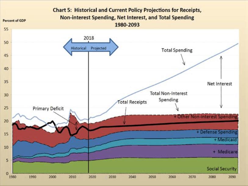 Comentario gráfica: Comparativa del peso que tiene cada una de las grandes partidas respecto a los ingresos fiscales Fuente: https://www.fiscal.treasury.gov/reports-statements/