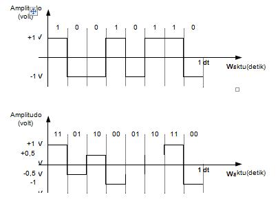 Apa itu Sinyal Analog Komposit dan Sinyal Digital?
