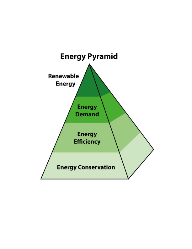 energy pyramid and conservation of energy essay Essays - largest database of quality sample essays and research papers on energy pyramid.