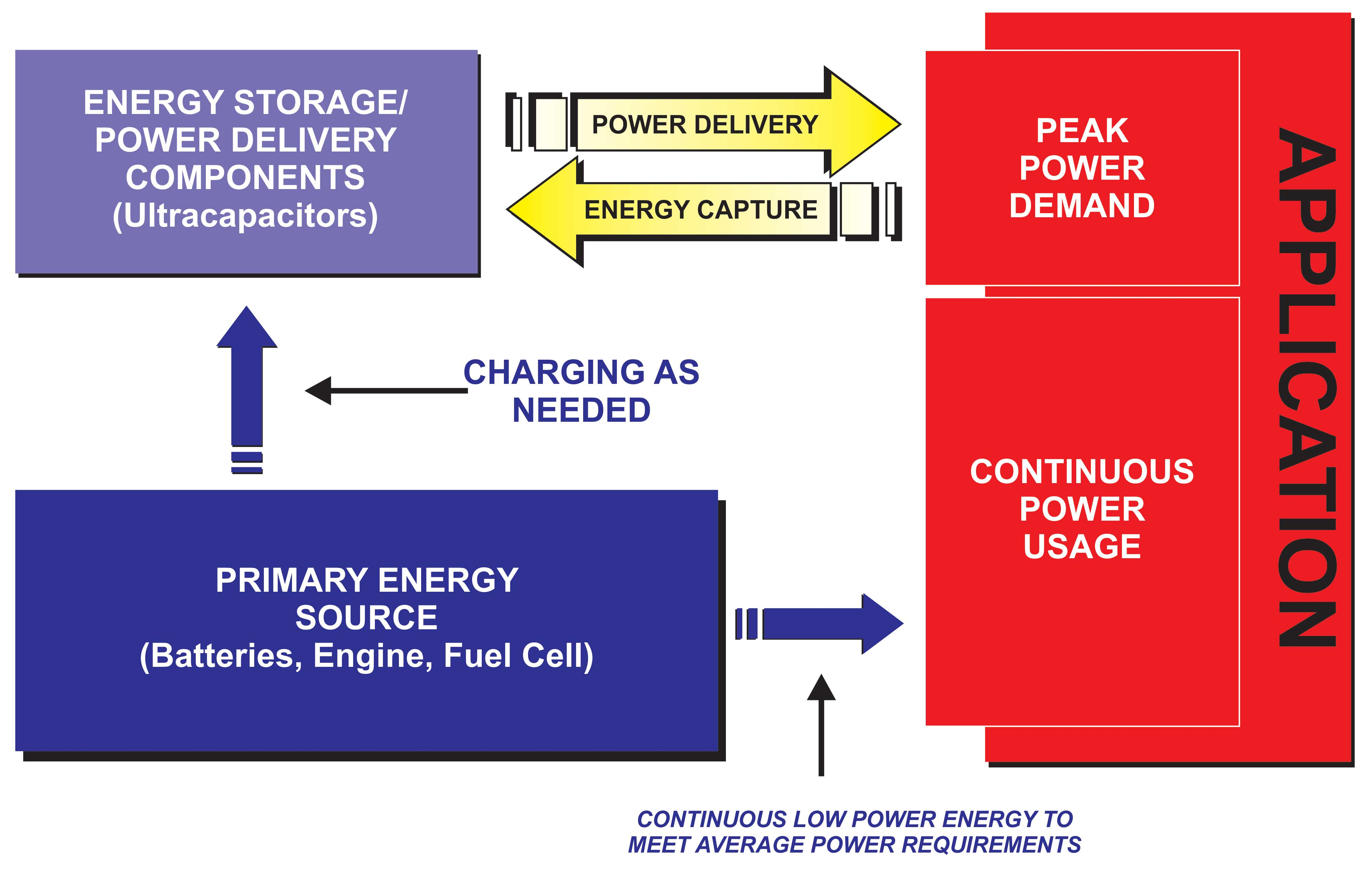 Fig. 2: Ultracapacitor meets short term demand while battery/engine  #C3BA08