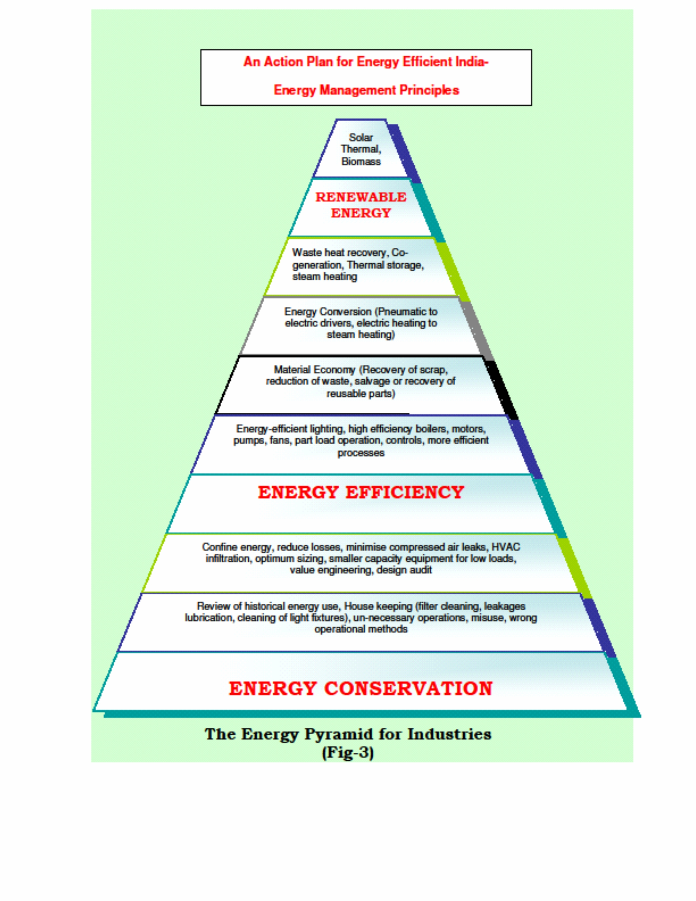conservation of energy Energy conservation can help save energy and money throughout year when consumers respond to ercot requests to reduce energy demand during certain hours, it helps grid reliability.
