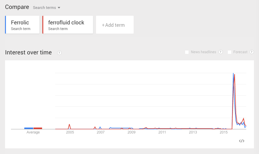 google trend of Ferrolic
