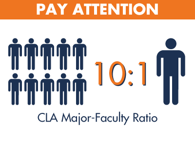 CLA major to faculty ratio is 10 to 1