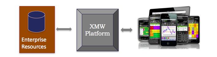 ERP Mobility Integration