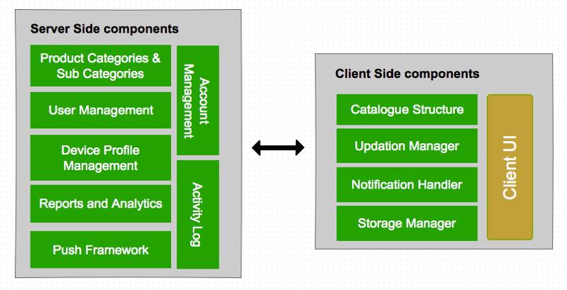 Catalog Management Archtecture