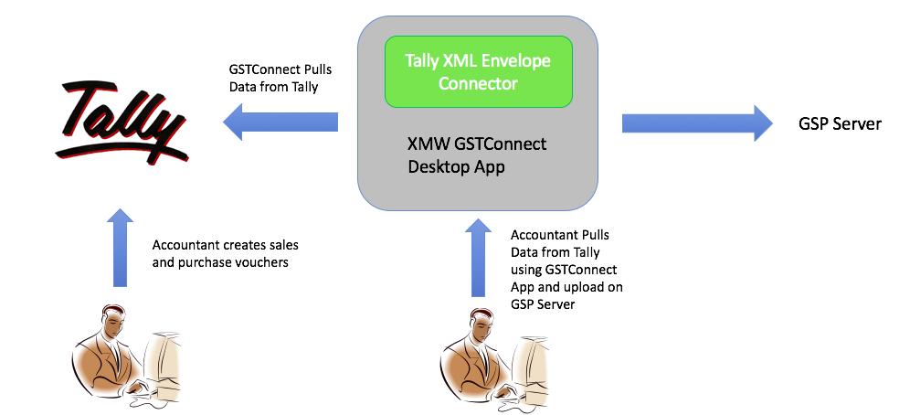 GST Tally integration