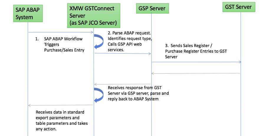 GST SAP Integration pull