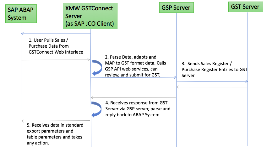 GST SAP Integration push