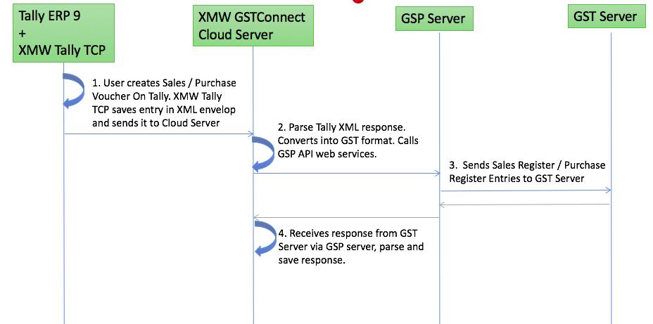 ERP Tally Integration push